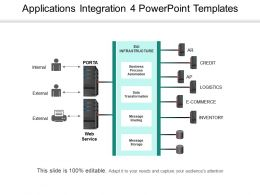 Applications Integration 4 Powerpoint Templates