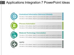 Applications Integration 7 Powerpoint Ideas
