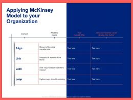 Applying Mckinsey Model To Your Organization Ppt Powerpoint Presentation Slides Show