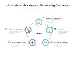Approach And Methodology For Understanding Client Needs