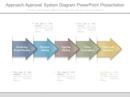 Approach Approval System Diagram Powerpoint Presentation