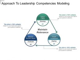 Approach To Leadership Competencies Modeling