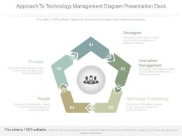 Approach To Technology Management Diagram Presentation Deck