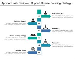 Approach With Dedicated Support Diverse Sourcing Strategy Global Reach And Individual Plan