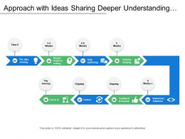 Approach With Ideas Sharing Deeper Understanding Implementation And Solutions