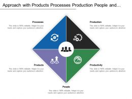 Approach With Products Processes Production People And Productivity