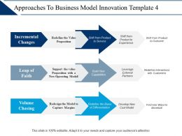 Approaches To Business Model Innovation Ppt Ideas Graphics Template
