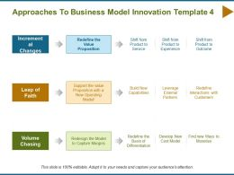 Approaches To Business Model Innovation Ppt Powerpoint Presentation Outline Microsoft