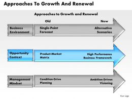 Approaches To Growth And Renewal powerpoint presentation slide template