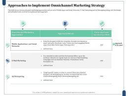 Approaches To Implement Omnichannel Marketing Strategy Estimated Costs Social Networks Ppt Clipart