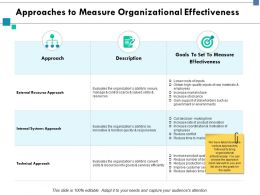 Approaches To Measure Organizational Effectiveness Goals Ppt Powerpoint Presentation Slides