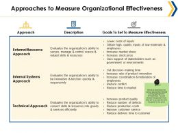 Approaches To Measure Organizational Effectiveness Ppt Example