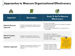 Approaches To Measure Organizational Effectiveness Ppt Summary Master Slide