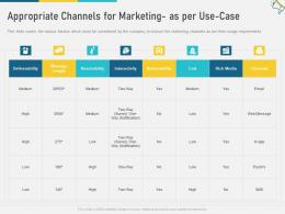 Appropriate Channels For Marketing As Per Use Case Multi Channel Marketing Ppt Portrait