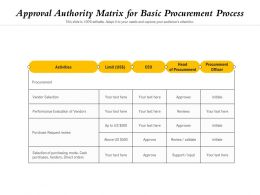 Approval Authority Matrix For Basic Procurement Process