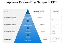 Approval Process Flow Sample Of Ppt