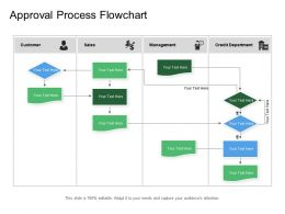 Approval Process Flowchart