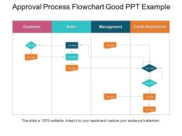 Approval Process Flowchart Good Ppt Example