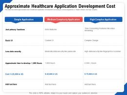 Approximate Healthcare Application Development Cost Functions Ppt Summary