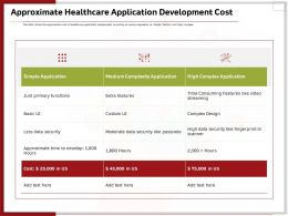 Approximate Healthcare Application Development Cost Ppt Topics