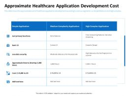 Approximate Healthcare Application Development Cost Security Ppt Powerpoint Portfolio