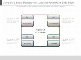 Apt Companys Brand Management Diagram Powerpoint Slide Show