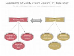Apt Components Of Quality System Diagram Ppt Slide Show
