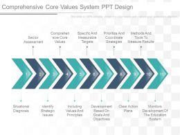 Apt Comprehensive Core Values System Ppt Design
