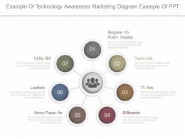 Apt Example Of Technology Awareness Marketing Diagram Example Of Ppt
