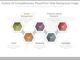 Apt Factors Of Competitiveness Powerpoint Slide Background Image