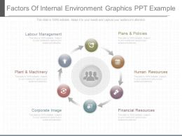 Apt Factors Of Internal Environment Graphics Ppt Example