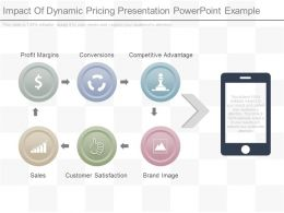 Apt Impact Of Dynamic Pricing Presentation Powerpoint Example