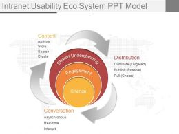 Apt Intranet Usability Eco System Ppt Model