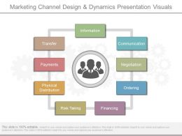 Apt Marketing Channel Design And Dynamics Presentation Visuals