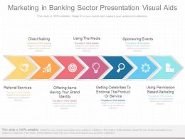 Apt Marketing In Banking Sector Presentation Visual Aids