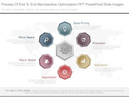 Apt Process Of End To End Merchandise Optimization Ppt Powerpoint Slide Images