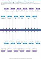 Architectural Companys Milestone Achievement Presentation Report Infographic PPT PDF Document