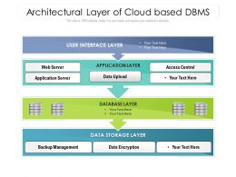Architectural Layer Of Cloud Based DBMS