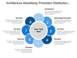 Architecture Advertising Promotion Distribution Sales Force Financial Market