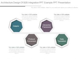 Architecture Design Of B2b Integration Ppt Example Ppt Presentation