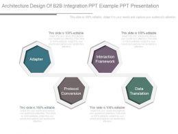 Architecture Design Of B2b Integration Ppt Example Ppt Presentation