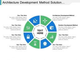 Architecture Development Method Solution Development Method Execute Projects