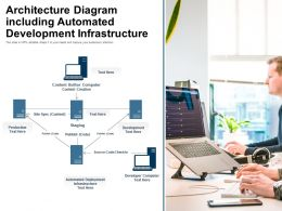 Architecture Diagram Including Automated Development Infrastructure