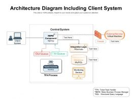Architecture Diagram Including Client System
