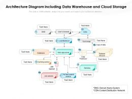 Architecture Diagram Including Data Warehouse And Cloud Storage