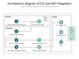 Architecture Diagram Of CC And ADI Integration