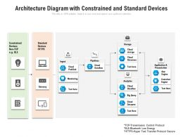 Architecture Diagram With Constrained And Standard Devices