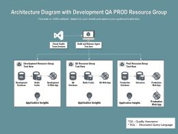 Architecture Diagram With Development QA Prod Resource Group