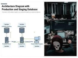 Architecture Diagram With Production And Staging Database
