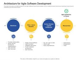 Architecture For Agile Software Development Ppt Powerpoint Presentation Summary Icons